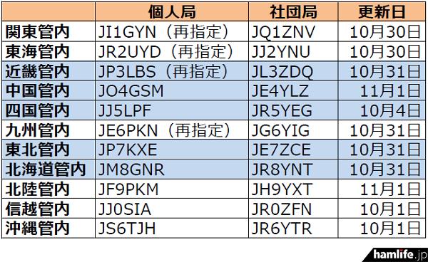 ja-callsign-fuyojyoukyou20141104