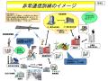 非常通信訓練のイメージには、通常利用している通信ルートが使用できない場合として、一般社団法人 日本アマチュア無線連盟(JARL)による「アマチュア無線」の活用が明記されている(同資料から)