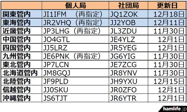 ja-callsign-fuyojyoukyou20141220
