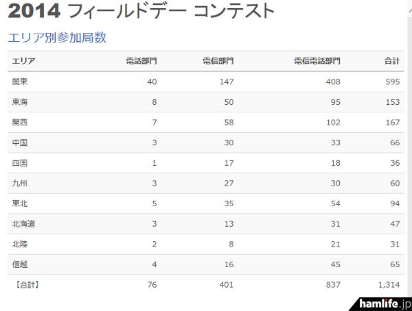 エリア部門別参加局数を見ると、1エリアから「電信電話部門」へのエントリーが一番多い(JARL Webサイトから)