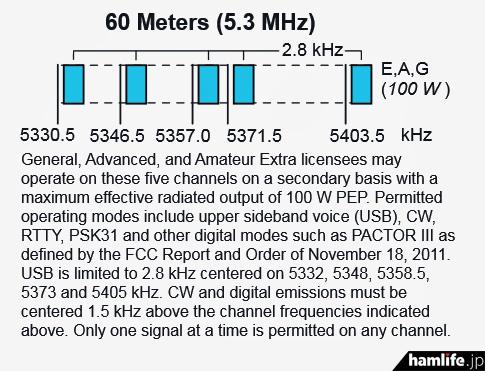 アメリカでは5.3MHz帯(60メーターバンド)としてスポット的に周波数が開放されている(ARRL資料より)