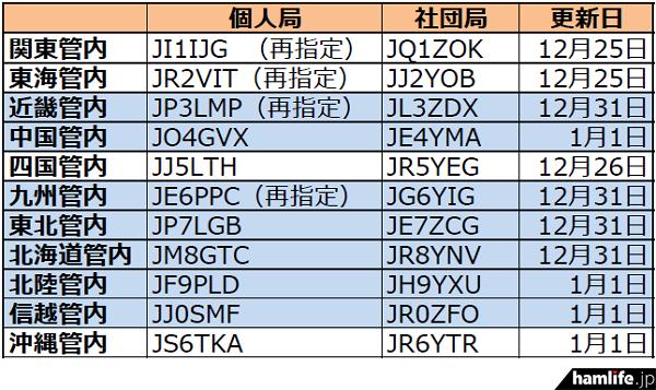 ja-callsign-fuyojyoukyou20150105