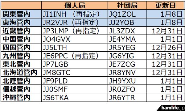 ja-callsign-fuyojyoukyou20150112
