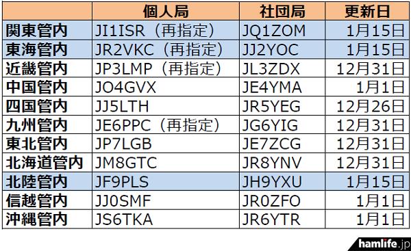 ja-callsign-fuyojyoukyou20150116
