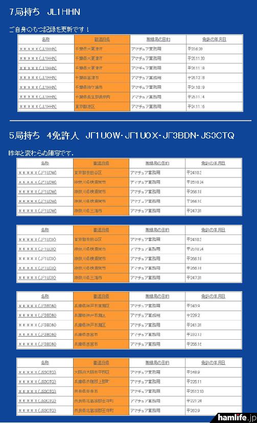 JJ1WTL・本林氏が集計した「第4回 全日本局数持ちコンテスト」(CICから)