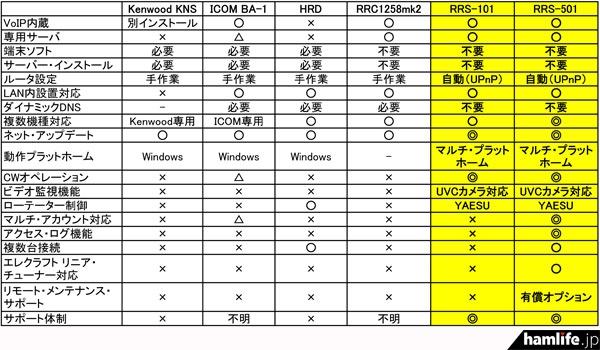 RRSシリーズと各社製品の比較(HAM STAR社Webサイトより)