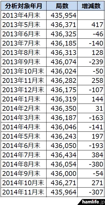 2013年4月末から2014年11月末までのアマチュア局数の推移
