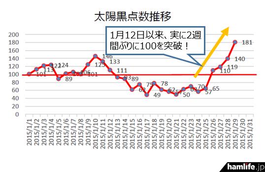 1月も終わりになって、急激な上昇傾向が見られる。実際のコンディションに期待が膨らむ