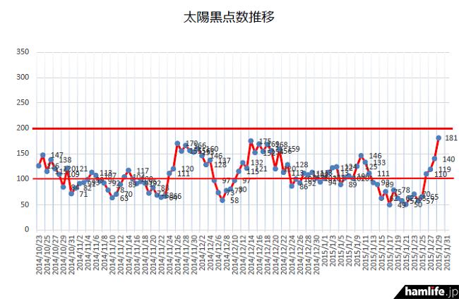 SSNがここ数か月でもっとも高い「181」を1月29日に記録した