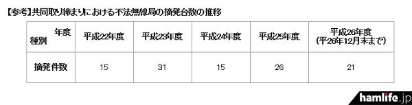 九州総合通信局管内の共同取り締まりにおける、不法無線局の年度別摘発件数推移(同Webサイトから)