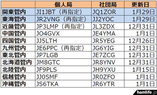 ja-callsign-fuyojyoukyou20150201