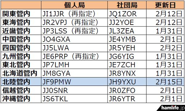 ja-callsign-fuyojyoukyou20150218