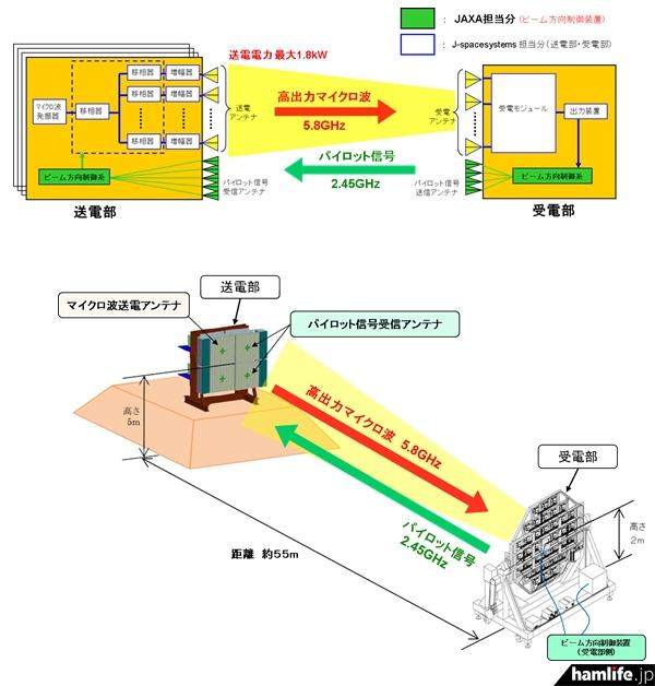 マイクロ波無線電力伝送地上試験の概念図(JAXA)