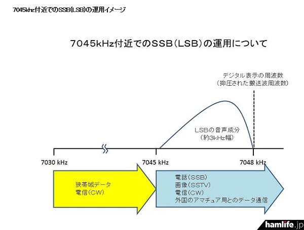 7045kHz付近でのSSB(LSB)の運用イメージ(同Webサイトから)