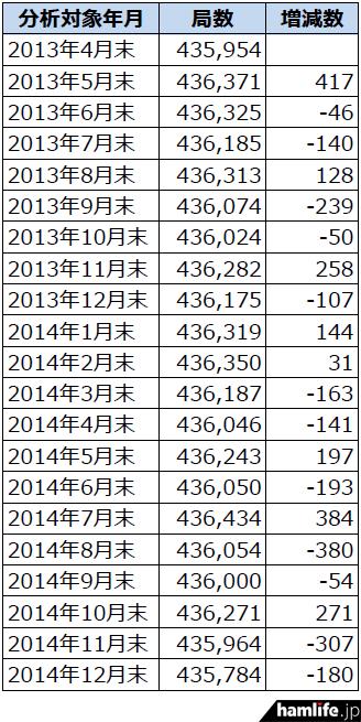2013年4月末から2014年12月末までのアマチュア局数の推移