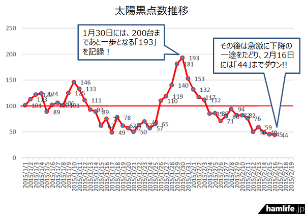 太陽黒点数が月30日の「193」から2月16日には「44」を記録。17日日間で149ポイントも減少したことになる