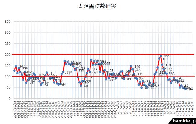 2014年10月下旬からの推移を見ても、最低レベルまで低下したことがわかる