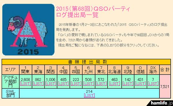 JARLから発表された「2015(第68回)QSOパーティ ログ提出局一覧」。左上は20局以上のハムと新年の挨拶を交わし(受信)ログを提出するともらえるステッカー。台紙に干支ステッカーを貼っていく楽しみがある(JARL Webから)