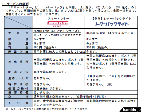 日本郵便が提供する「スマートレター」サービス概要(報道資料から)