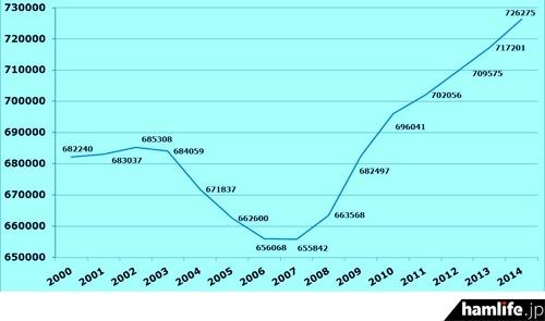 米国のアマチュア無線局数の推移。日本は2003年に米国に抜かれ、世界第2位になっている