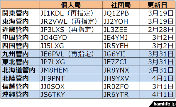 ja-callsign-fuyojyoukyou20150401