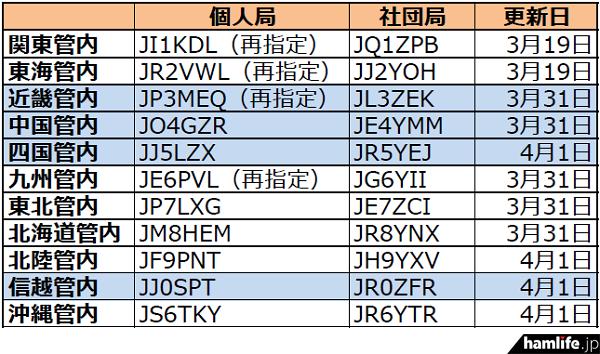 ja-callsign-fuyojyoukyou20150402