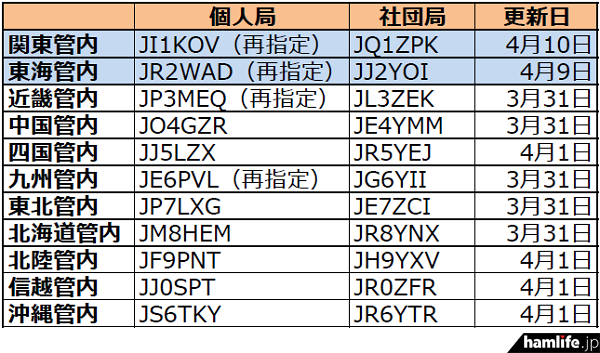 ja-callsign-fuyojyoukyou20150411
