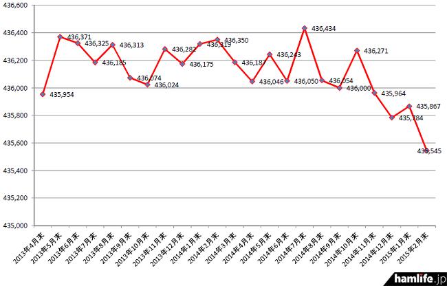 2013年4月末から2015年2月末までのアマチュア局数の推移