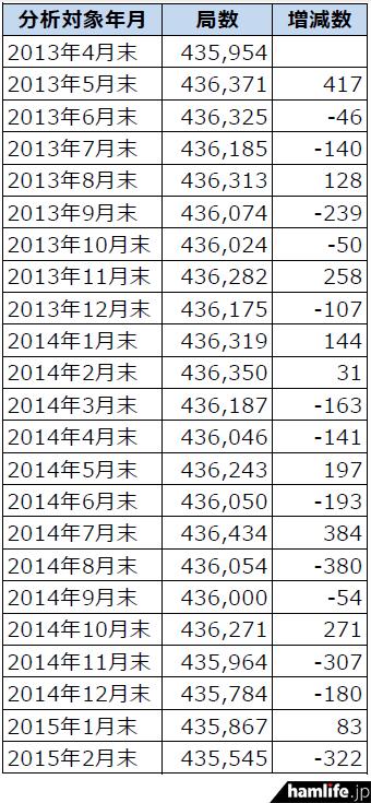 soumusyo-toukei-201502-2