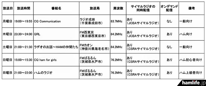 毎週 月・木・土・日に放送あり!...
