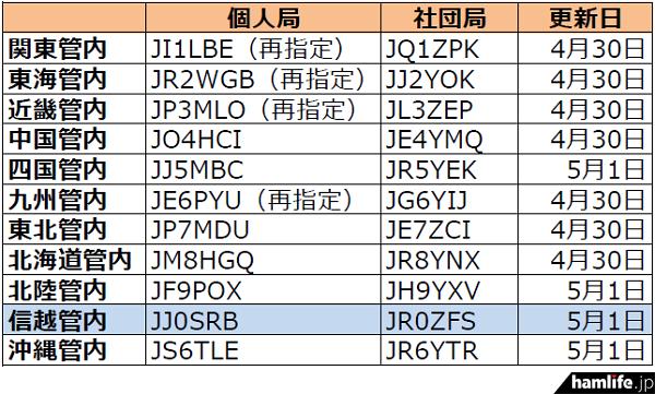 ja-callsign-fuyojyoukyou20150511