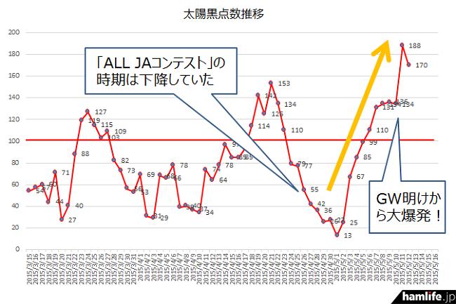 太陽黒点数が5月11日の「188」を記録。急上昇している様子がわかるだろう