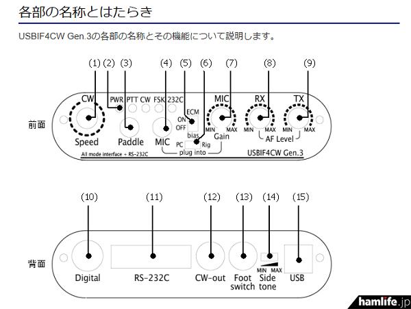 「USBIF4CW Gen.3」各部の名称とその機能を紹介(同Webサイトから)