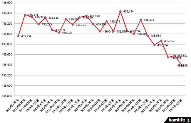 2013年4月末から2015年4月末までのアマチュア局数の推移