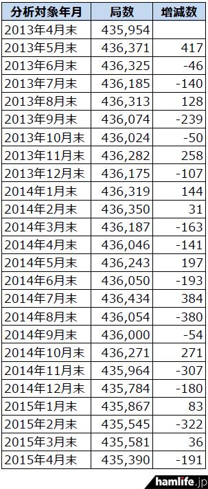 soumusyo-toukei-201504-2