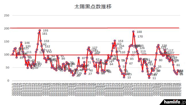 2015年1月1日からの太陽黒点数のデータ。1月30日に「193」、5月11日「188」となったが、今年になって6か月経つが、「200」を突破していないことがわかる