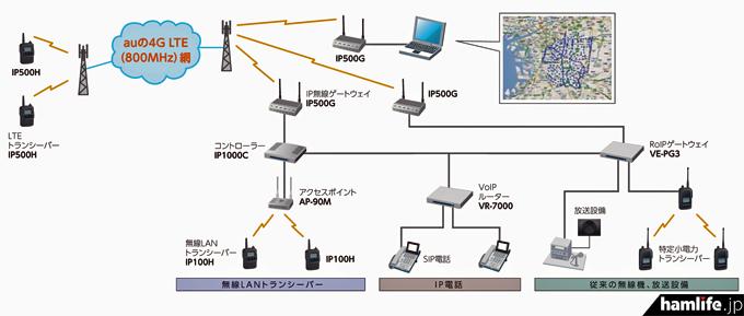 IP500Hを使用したシステム構成の例(アイコムの広報資料より)