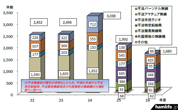 全国における不法無線局の措置件数の推移(同報道資料から)
