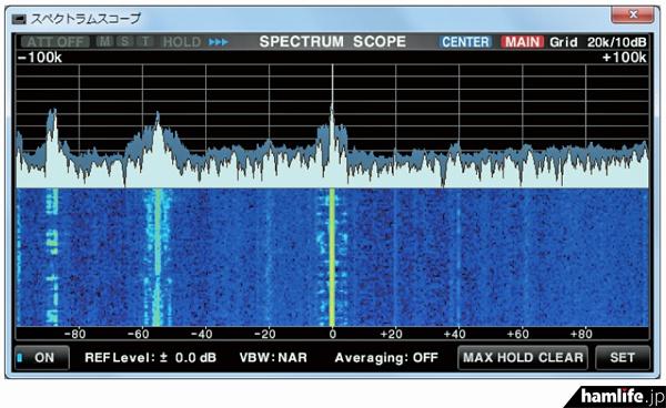 IC-7850/IC-7851ではバンドスコープやウォーターフォール表示も可能(広報資料より)