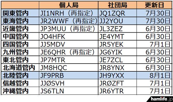 ja-callsign-fuyojyoukyou20150801