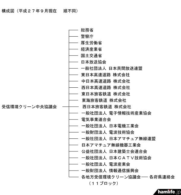 受信環境クリーン中央協議会を構成する官庁、法人、企業
