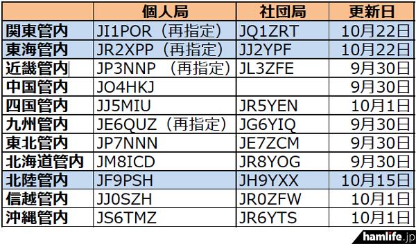 ja-callsign-fuyojyoukyou20151024