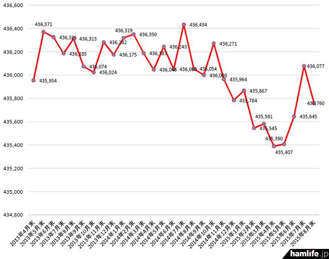 2013年4月末から2015年8月末までのアマチュア局数の推移