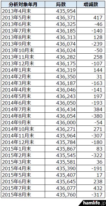 soumusyo-toukei-201508-2