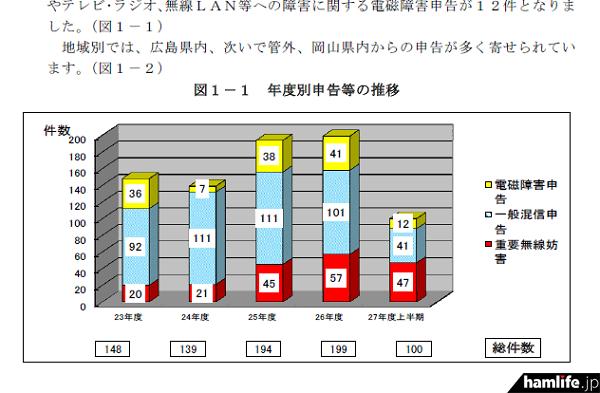 平成26年度に比べ、平成27年度上期の申告件数は増加傾向にある(同報告書から)