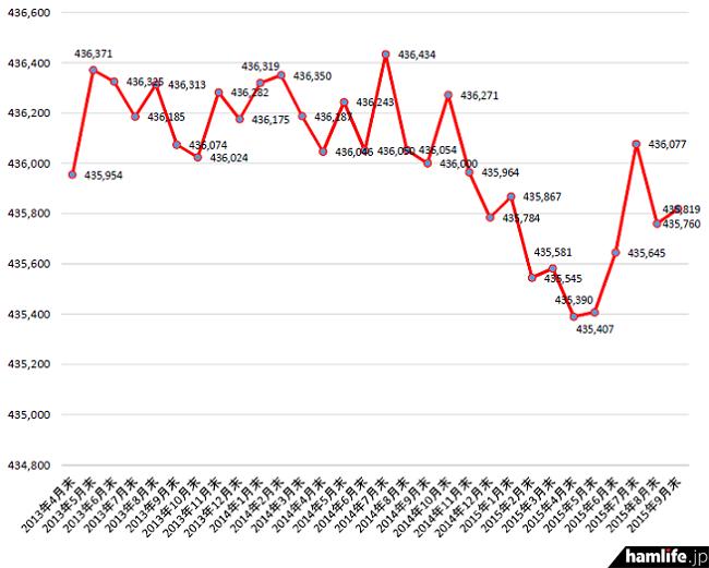 2013年4月末から2015年9月末までのアマチュア局数の推移