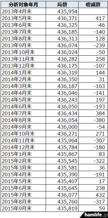 soumusyo-toukei-201509-2