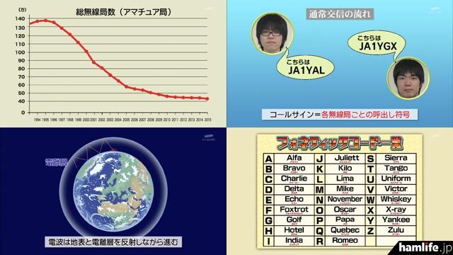 番組ではアマチュア無線の説明のため、さまざまな図も登場(テレビ朝日「タモリ倶楽部」より)