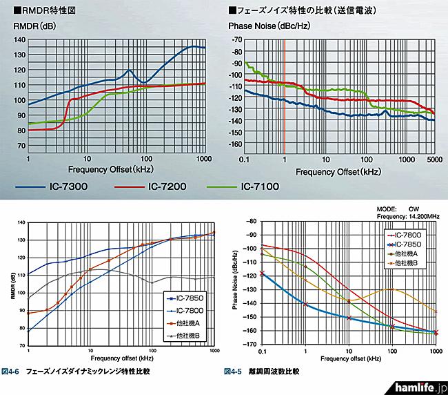 上の2枚:IC-7300PDF版カタログに掲載された、IC-7300、IC-7200、IC-7100のRMDR特性図とフェーズノイズ特性図 下の2枚:アイコム編「IC-7850/IC-7851のすべて」に掲載された、IC-7850(IC-7851)、IC-7800、他社機A、他社機BのRMDR特性図とフェーズノイズ特性図