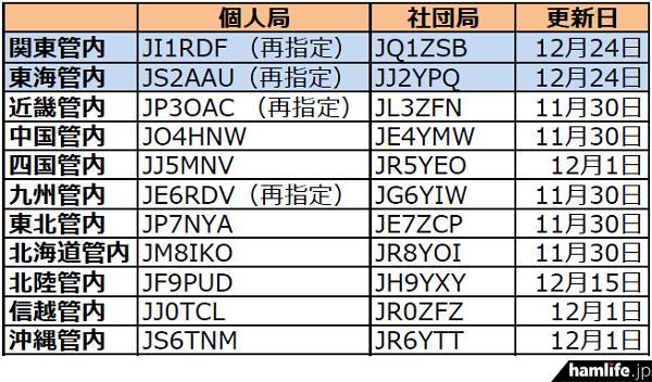 ja-callsign-fuyojyoukyou20151226